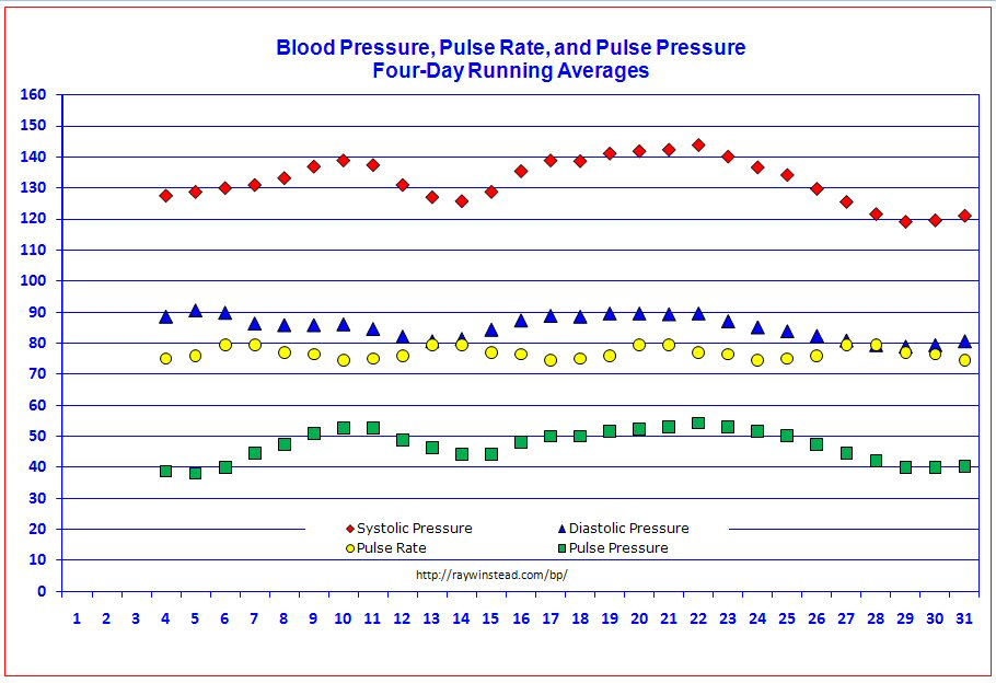 Blood Pressure Tracker: Free Templates For Graphing Blood Pressure