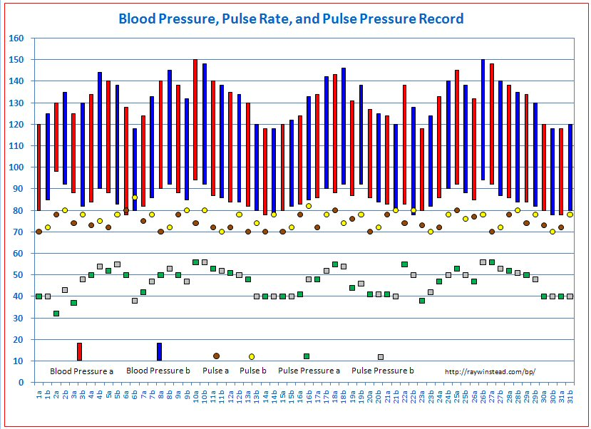 Vital Signs Tracker Free Templates For Graphing Blood Pressure