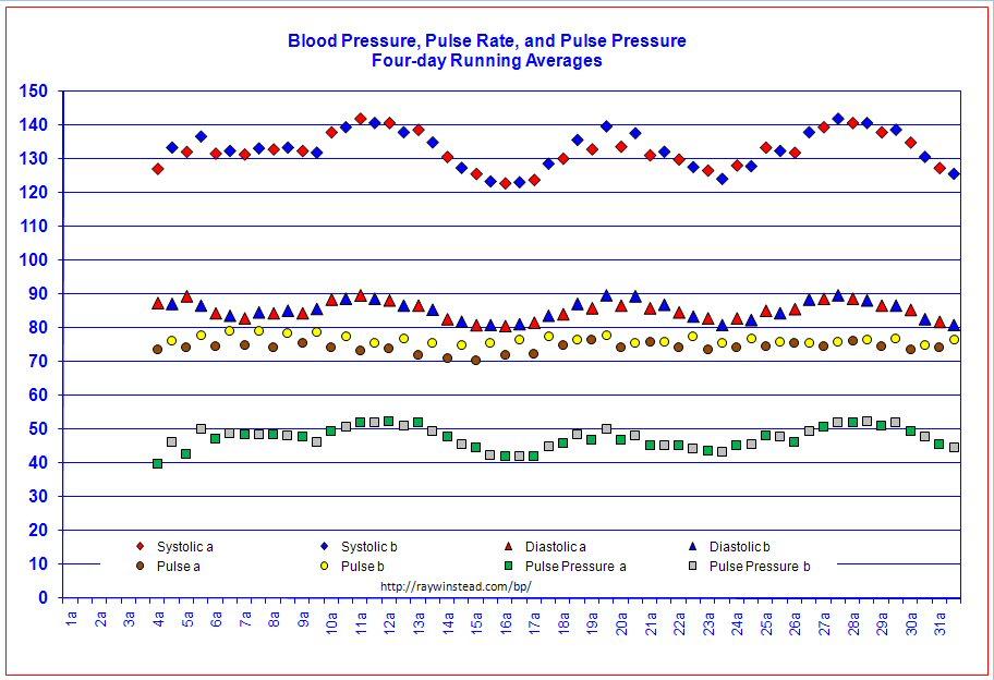 Excel Blood Pressure Chart  CityEsporaCo
