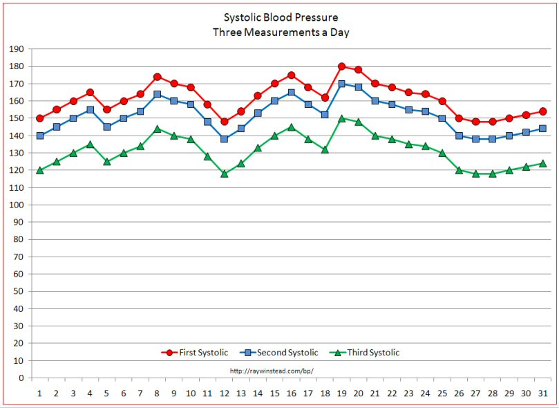 Vital Signs Tracker: Free Templates For Graphing Blood Pressure