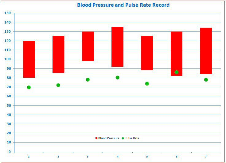 Blood Pressure Tracking Free Templates For Graphing In Microsoft Excel And OpenOffice Calc