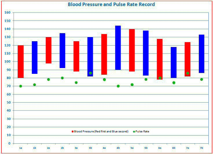blood pressure tracking free templates for graphing blood pressure