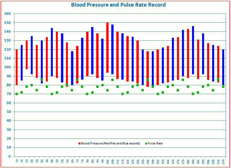 blood pressure tracking  free templates for graphing blood
