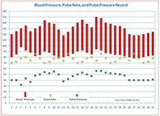 Dr. Winstead's Blood Pressure Tracking Templates